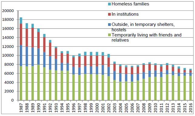 Homelessness in Finland 1987–2016