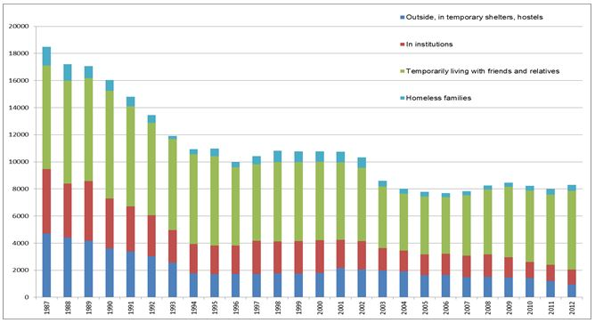 Homelessness in Finland 1987–2012