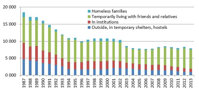 Homelessness in Finland 1987–2013