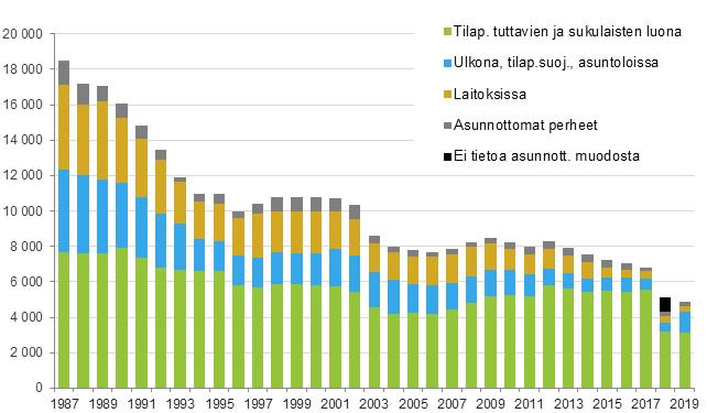 Asunnottomat Suomessa