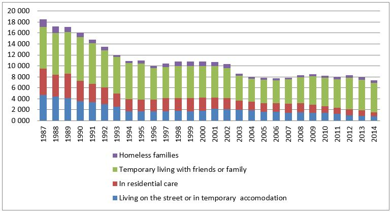 Homelessness in Finland 1987–2015